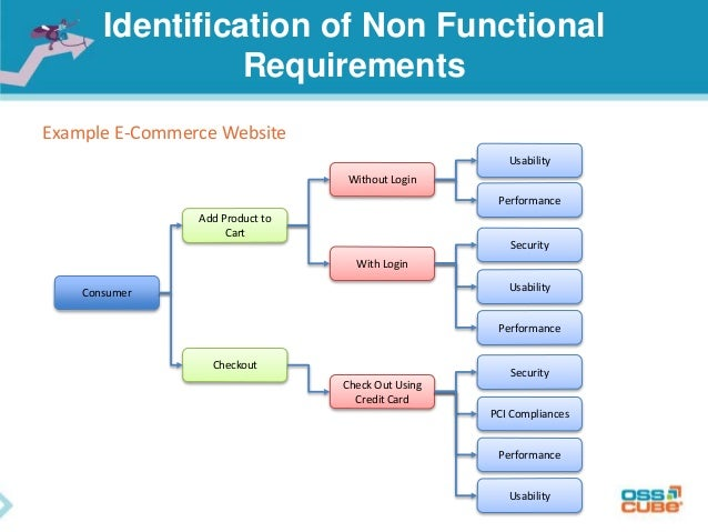 system requirements for web application