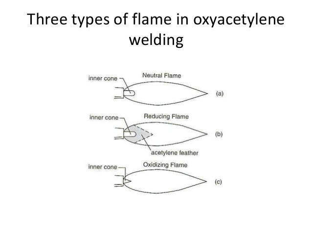 types of gas welding flames and their applications pdf