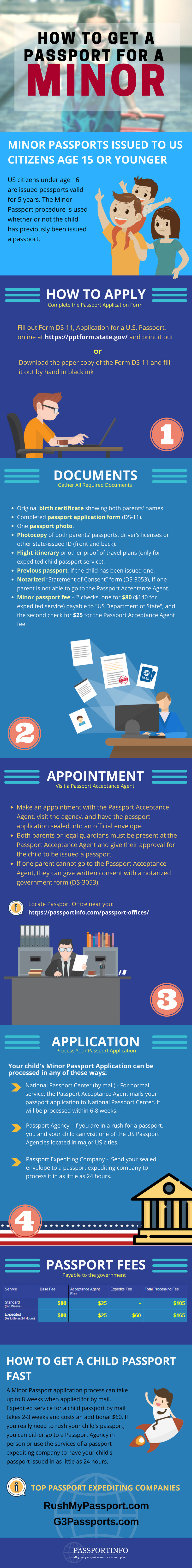 requirements for passport application for minors