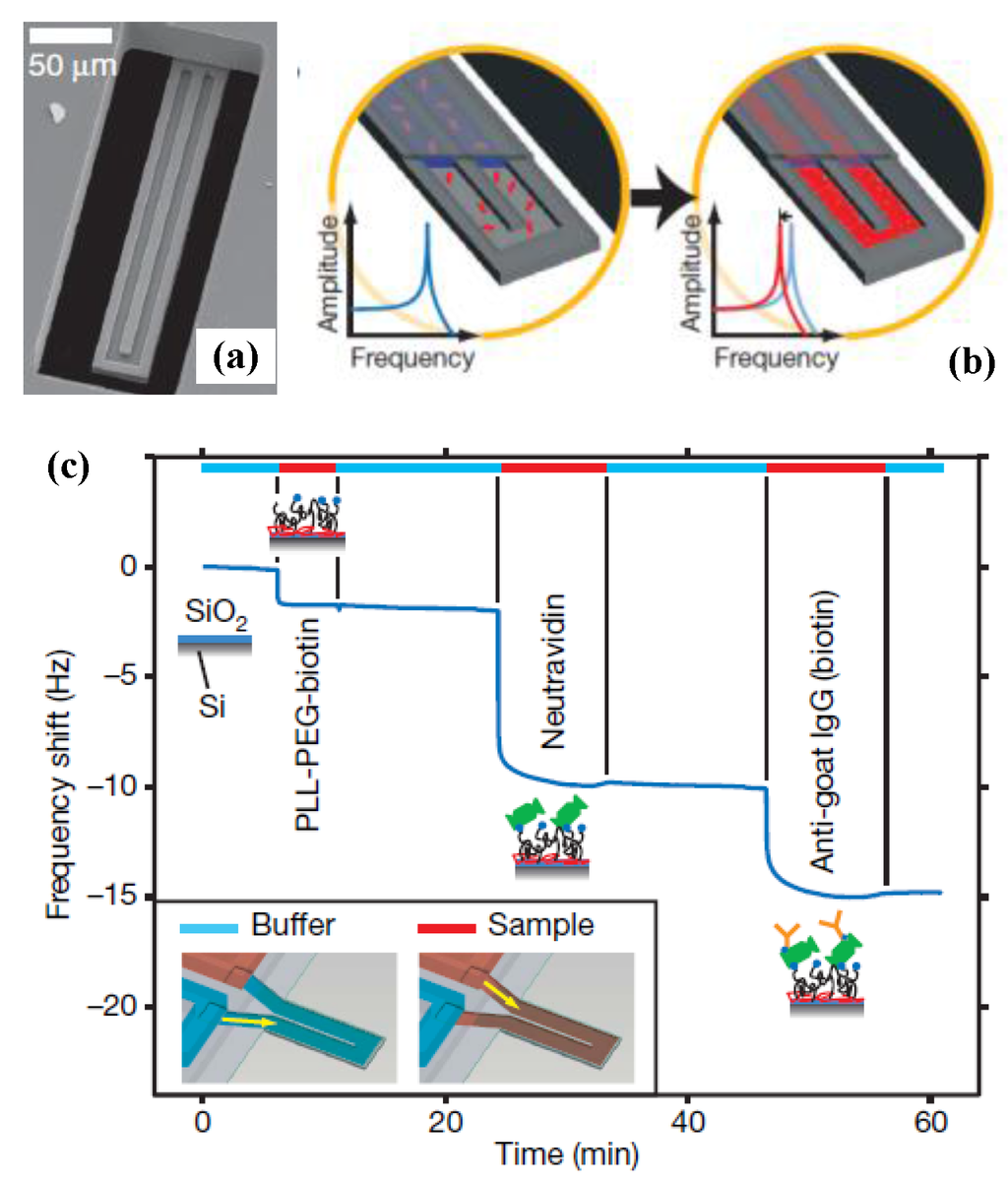 microelectromechanical systems mems fabrication design and applications