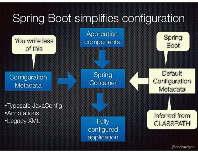 deploy spring boot application to weblogic
