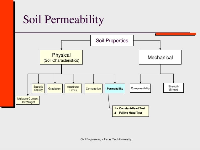 application of specific gravity of soil in civil engineering
