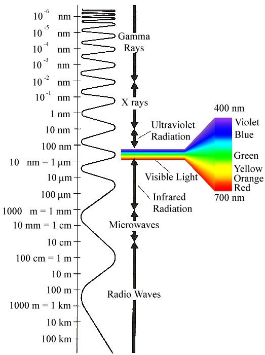 application of sound waves physics