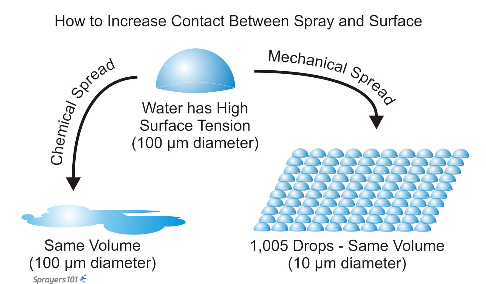application of surface tension in pharmacy