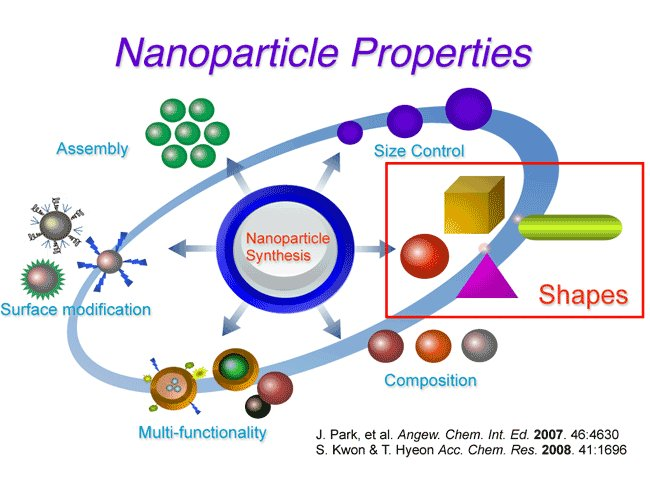 silver nanoparticles properties and applications