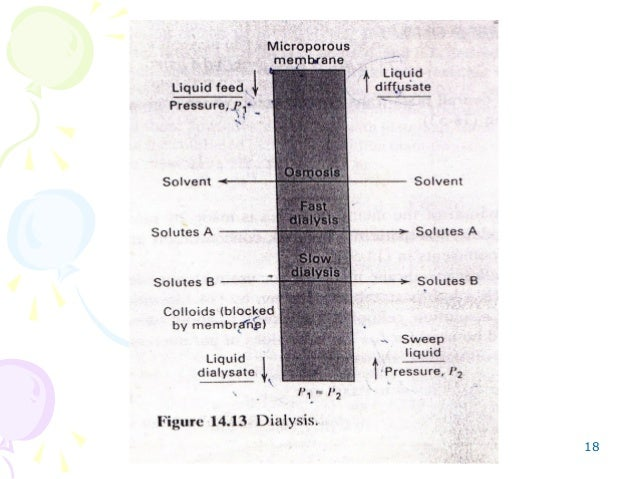 industrial application of membrane separation processes